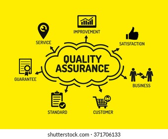 Quality Assurance. Chart with keywords and icons on yellow background