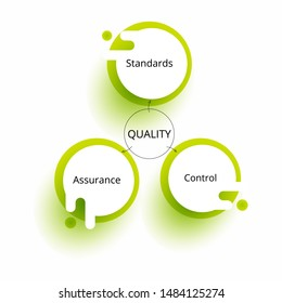 Quality management. Project management concept.