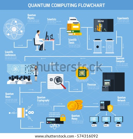 Quantum Computing Flowchart Template Elements Scientific Stock