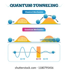 Quantum tunneling vector illustration infographic and classical mechanics comparison. Physics phenomenon where particle passes through barrier. Reason of nuclear fusion.