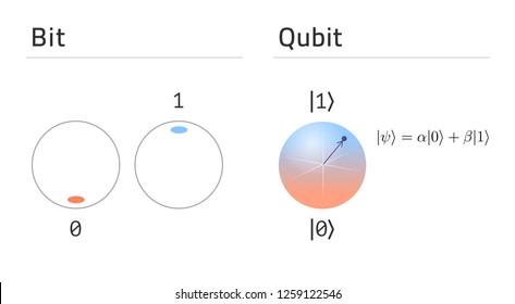 Qubit vs bit. States of classical bit compare to quantum bit superposition. Vector eps10
