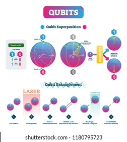 Qubits vector illustration. Infographic with superposition and entanglement states. Comparison with classical one polarization bit and superposition explanation scheme.