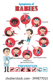 Rabies  cartoon  in circles Info Graphics.Vector illustrations