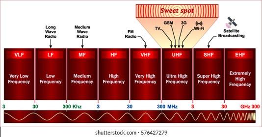 Radio TV spectrum