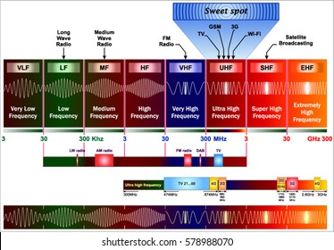 Radio TV Spectrum