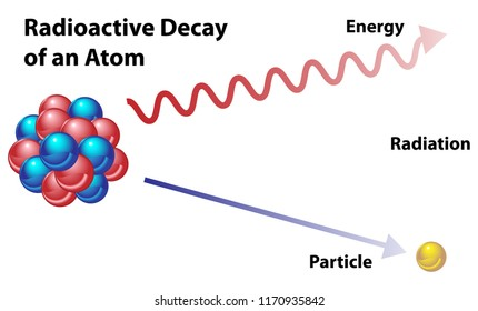 Radioactive decay in an atom, showing energy and particle in radiation.