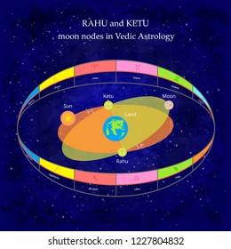 Rahu and Ketu moon nodes. Intersection of the ecliptic with the orbit of the moon. Ascending Lunar Node Rahu. Descending Lunar Node Ketu. Vector illustration.