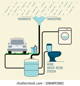 Rainwater harvesting for household reuse system. Save water concept. Vector illustration.