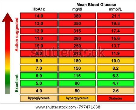 Random blood sugar levels chart stock vector royalty free
