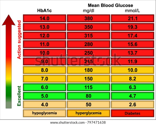 Random Blood Sugar Levels Chart Stock Vector Royalty Free 797471638