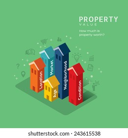 Real estate Property Value concept vector illustration with building in isometric design style