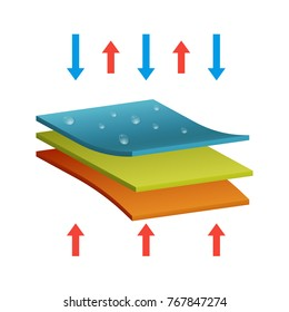 Realistic Detailed 3d Waterproof and Thermo Fabric Structure of Material for Garment. Vector illustration of Three Layers Separation Cloth