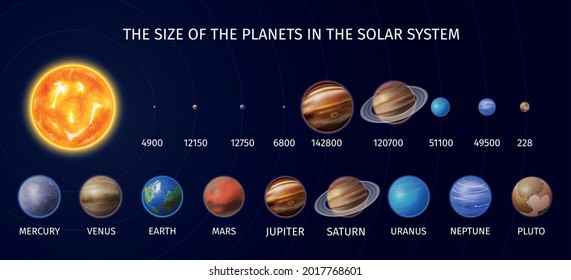 Realistic solar system planet infographic with the size of the planets in the solar system vector illustration