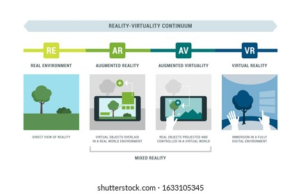 Reality-virtuality continuum infographic with examples: real environment, augmented reality, augmented virtuality and virtual reality