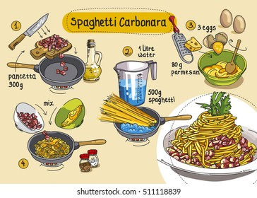 Recipe for Spaghetti Carbonara. Step by step instructions