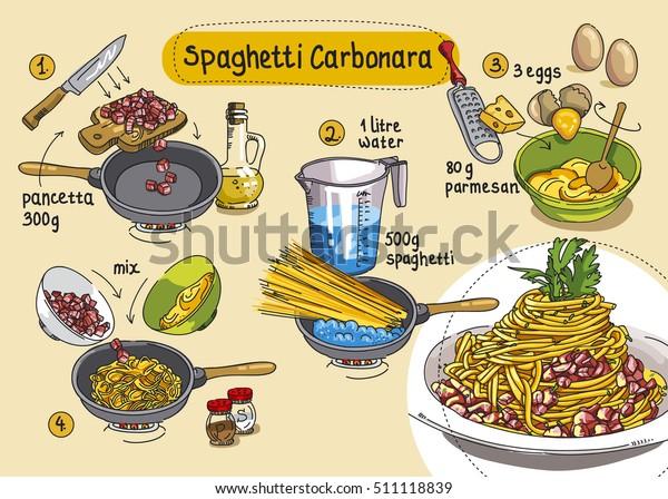 Recipe Spaghetti Carbonara Step By Step