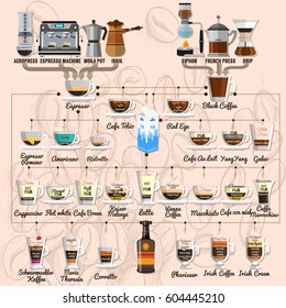 Recipes of espresso and regular brewed coffee as well as beverages on their basis with the use of milk and alcohol.Vector Infographic set.