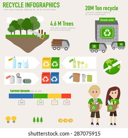 Recycle infographic show type of recycling object Plastic,glass,metal and paper with the recycle center with trucks and graph and the planet logo for ecology. Boy and girl who learn how to recycling.