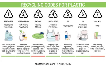 Recycling codes for plastic (PET, HDPE, PVC, LDPE, PP, PS). Sorting garbage, segregation and recycling infographics. Waste management. Hand drawn vector illustration.