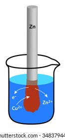 redox reaction in a beaker - galvanic cell