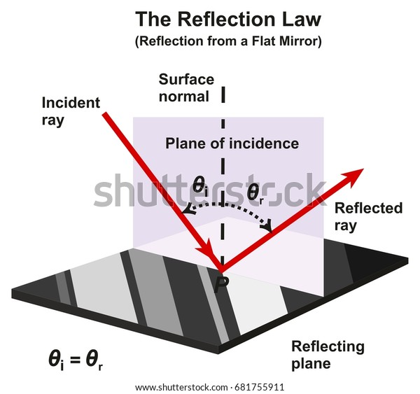 Reflection Law Infographic Diagram Example Flat Stock Vector  Royalty Free  681755911