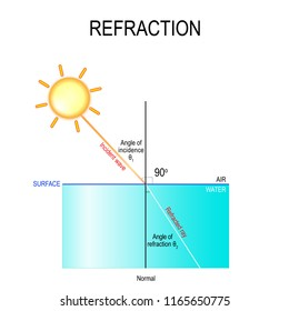refraction. The light is first travelling through the air, and then it passes through the water. water is more dense than the air, the light rays bend in the water. Vector diagram