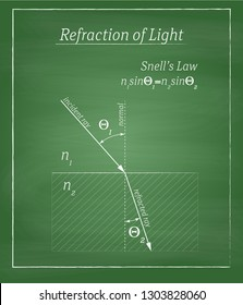 refraction of light phenomena and Snell's law definition drawing on green chalkboard with simple frame