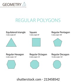 REGULAR POLYGONS.
