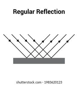 regular reflection from smooth surfaces