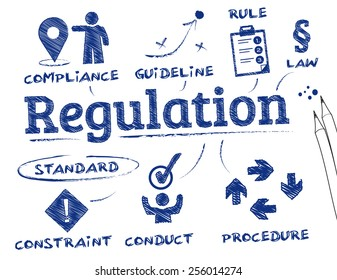 Regulation. Chart with keywords and icons
