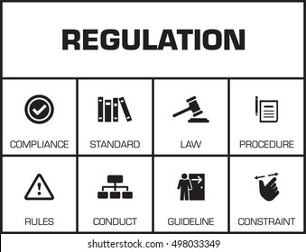 Regulations. Chart with keywords and icons on yellow background