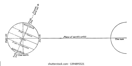 summer solstice diagram
