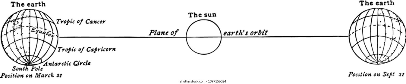 Relative positions of the earth and the sun on March 21 and September 21 as seen from the position occupied by the earth on June 21 vintage line drawing or engraving illustration.