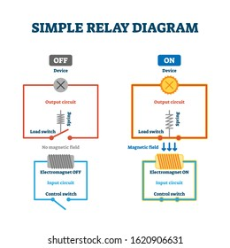 Relay load and control switch example diagram drawing, vector illustration scheme with output and input electric circuit wire and electromagnet system. Electrical engineering information.