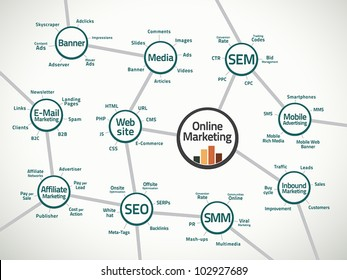 Relevant terms and connections in the online marketing business