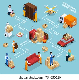 Relocation service isometric flowchart with people, stuff in packages, vehicles, robot technology on blue background vector illustration