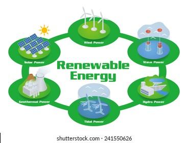 Renewable Energy Image Illustration, vector
