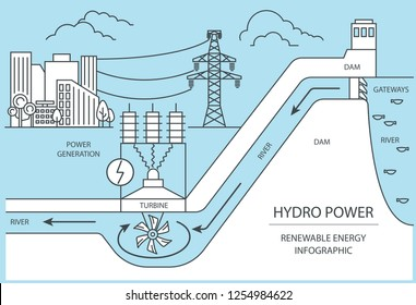 Renewable energy infographic. Hydro power station. Global environmental problems. Vector illustration