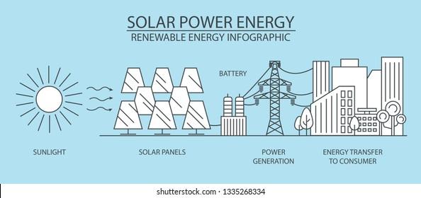 Renewable energy infographic. Solar power station. Global environmental problems. Vector illustration