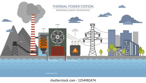Renewable energy infographic. Thermal power station. Global environmental problems. Vector illustration