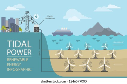 Renewable energy infographic. Tidal power. Global environmental problems. Vector illustration