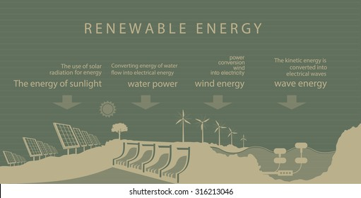 Renewable energy is the sun of the earth, water and wind