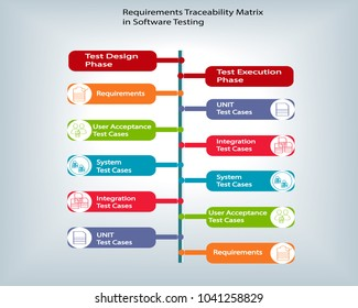 Requirements Traceability Matrix in Software Testing describes how from requirements to user acceptance,system,integration,unit test cases and vice versa will be mapped with each other.