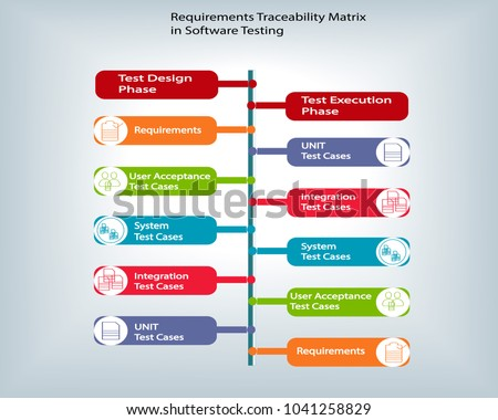 Requirements Traceability Matrix Software Testing Describes Stock - Software testing requirements