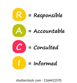 Responsibility assignment matrix or RACI matrix. Conceptual busi