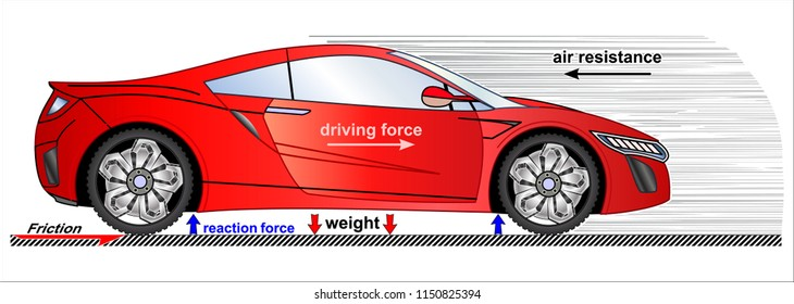 Resultant force physics