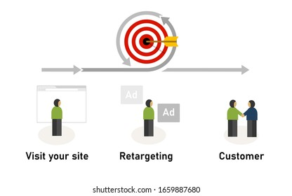 Retargeting remarketing concept of displaying ad for visitor who leave our site to convert it to become customer