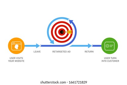 Retargeting remarketing online advertising strategy of targeting visitor who leaves website to make it return and become customer