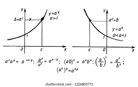 Retro education and scientific background. Math law theory and mathematical formula, equation and scheme on whiteboard. Vector hand-drawn illustration.