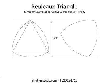 A Reuleaux triangle is a curve of constant width. It is the simplest and best known such curve other than the circle itself.